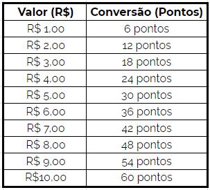 #DescriçãoDaImagem Tabela de Conversão de Pontos UAUCash da UAUBox.